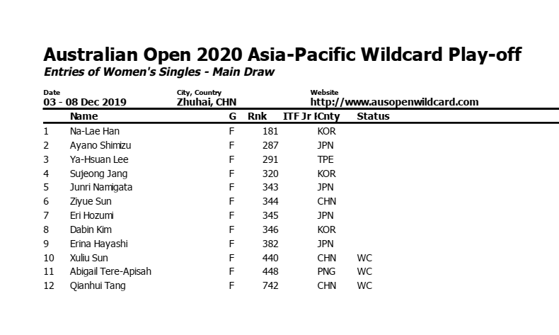 2020 Australian Open Asia Pacific Wildcard Playoff Page 2